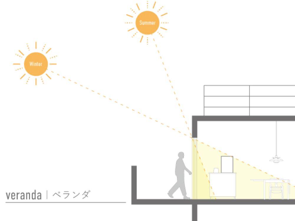 季節による日の差し込みの角度の比較