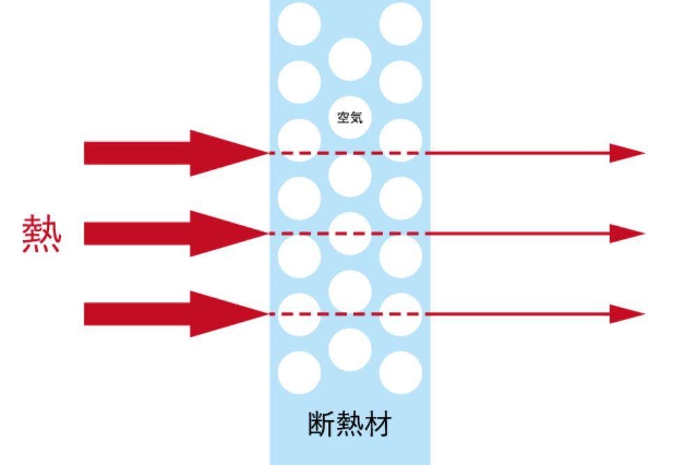 断熱の仕組の図