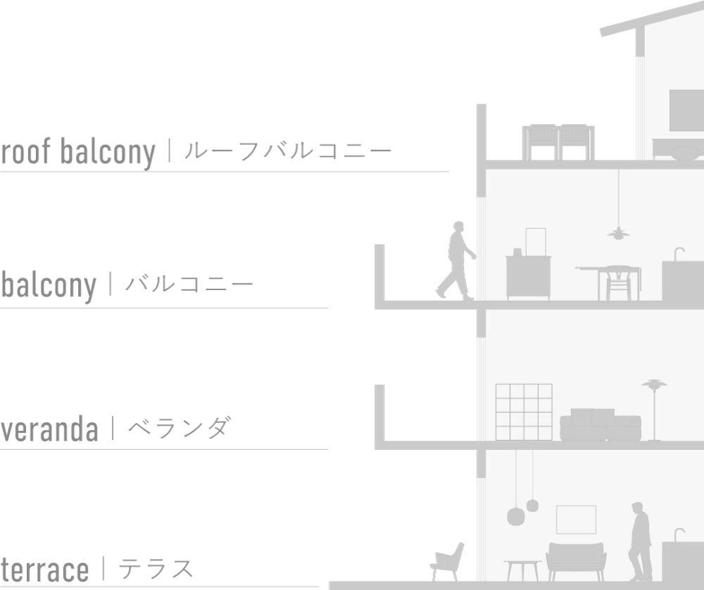 ベランダやバルコニー、テラスなどの違いを表す図