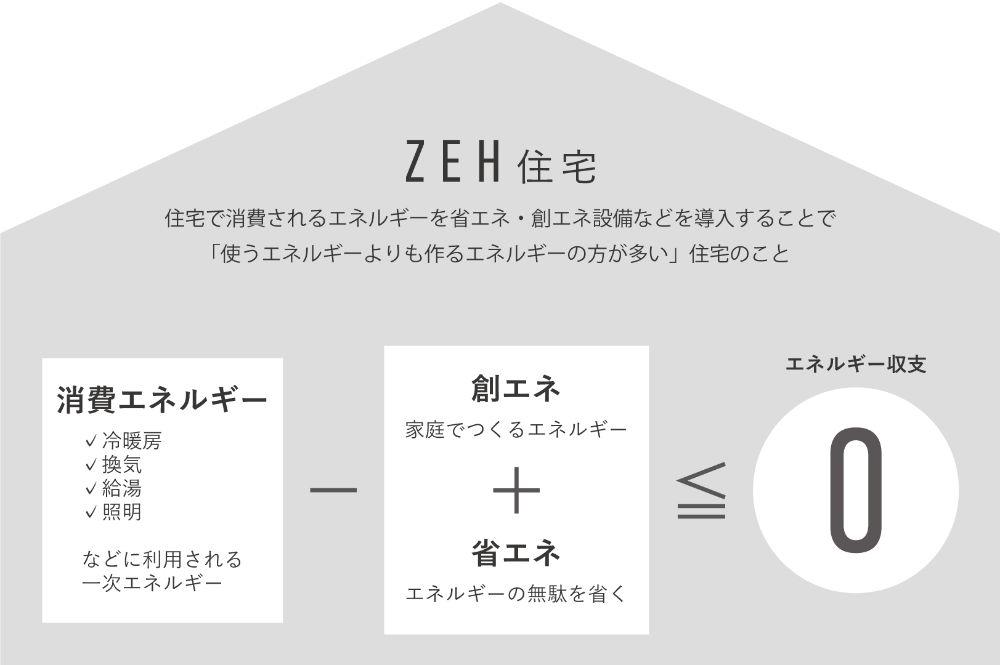 ZEH住宅についての図形