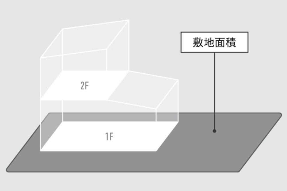 敷地面積の説明図