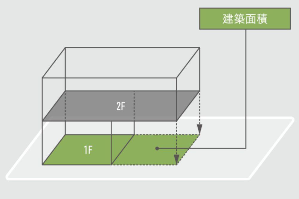 建築面積の説明図