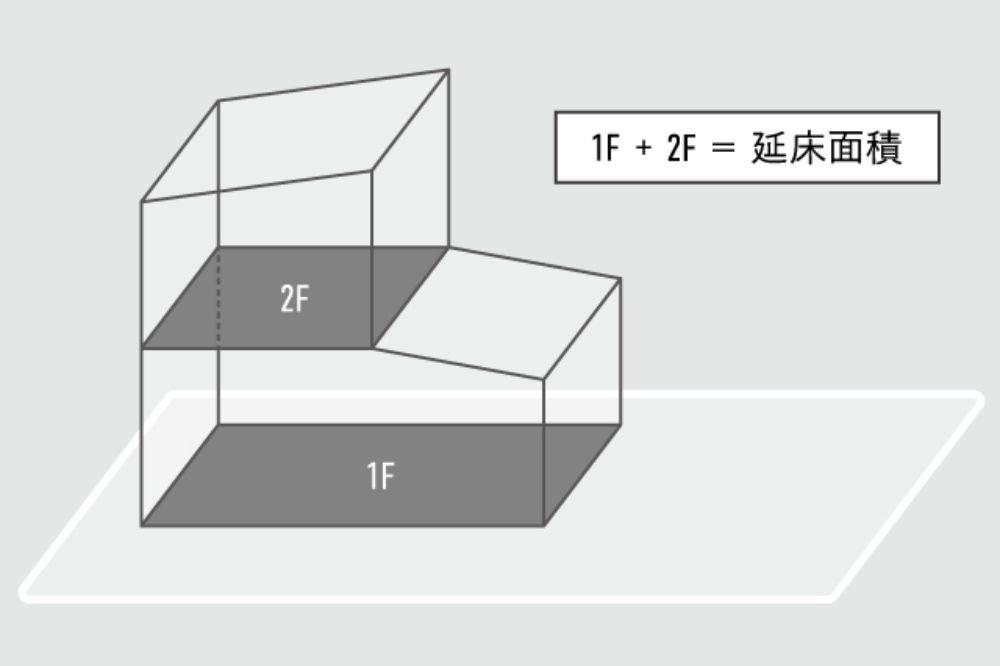 延床面積の説明図